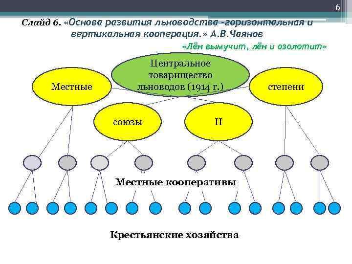 6 Слайд 6.  «Основа развития льноводства –горизонтальная
