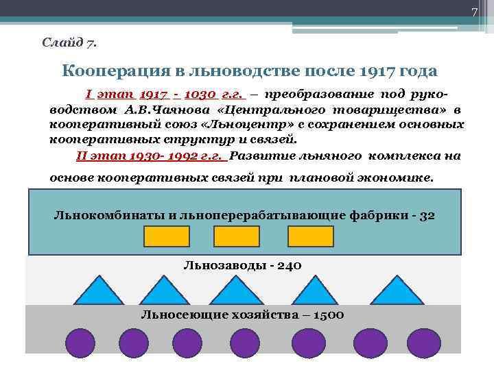 7 Слайд 7. Кооперация в льноводстве после 1917