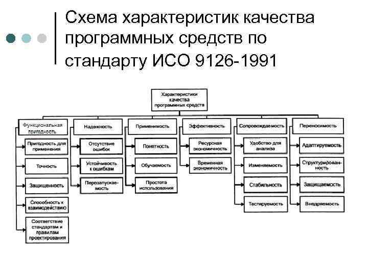 Схема характеристик качества программных средств по стандарту ИСО 9126 -1991