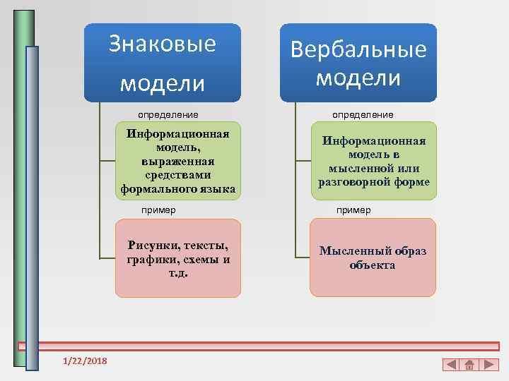 Знаковые  Вербальные   модели    определение