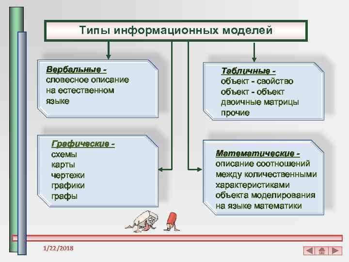 Типы информационных моделей  Вербальные -    Табличные - словесное