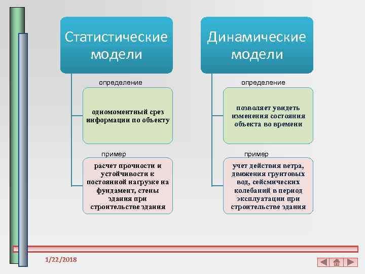 Статистические   Динамические   модели    определение