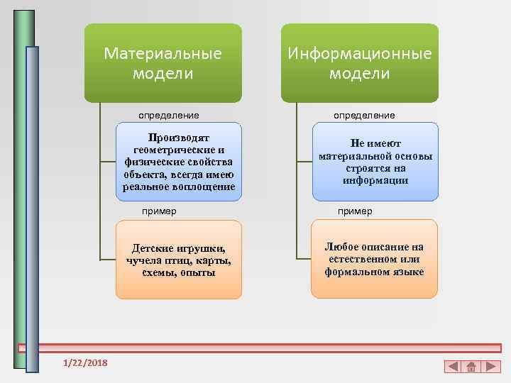 Материальные    Информационные  модели    определение