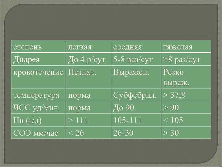 степень легкая средняя тяжелая Диарея  До 4 р/сут 5 -8 раз/сут >8 раз/сут