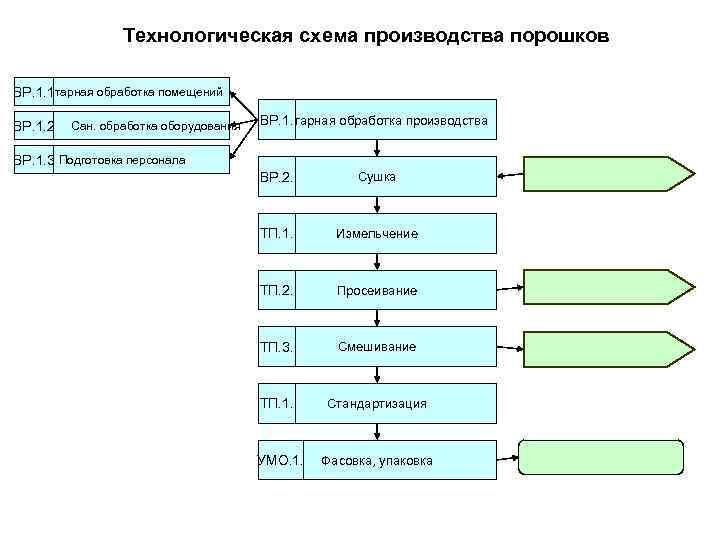 Технологическая схема производства порошков ВР. 1. 1 Санитарная обработка помещений ВР.