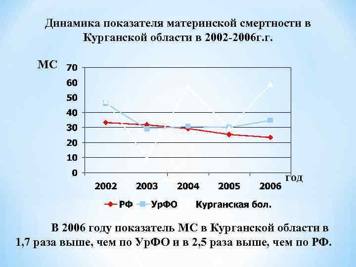 Динамика показателя материнской смертности в  Курганской области в 2002 -2006 г. г.