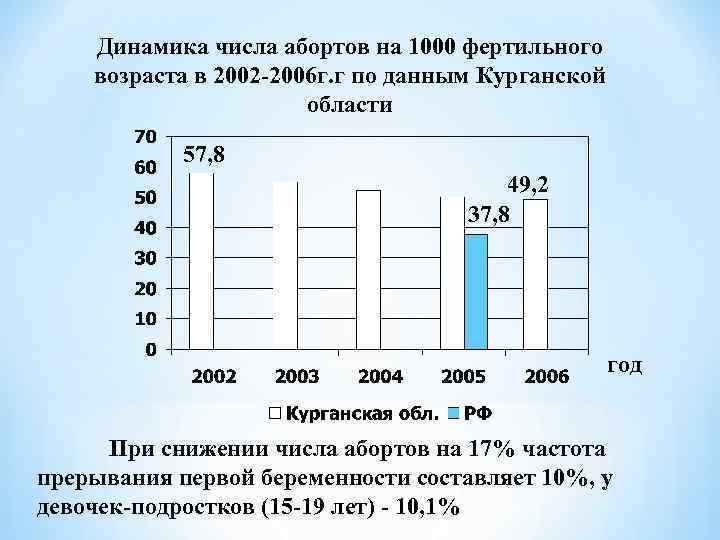 Динамика числа абортов на 1000 фертильного возраста в 2002 -2006 г. г