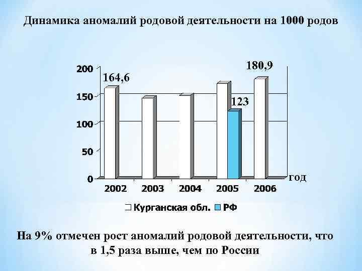 Динамика аномалий родовой деятельности на 1000 родов