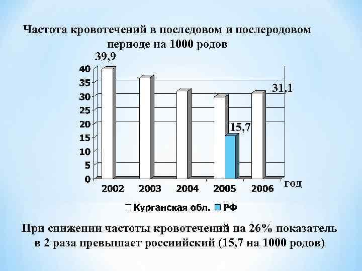 Частота кровотечений в последовом и послеродовом    периоде на 1000 родов