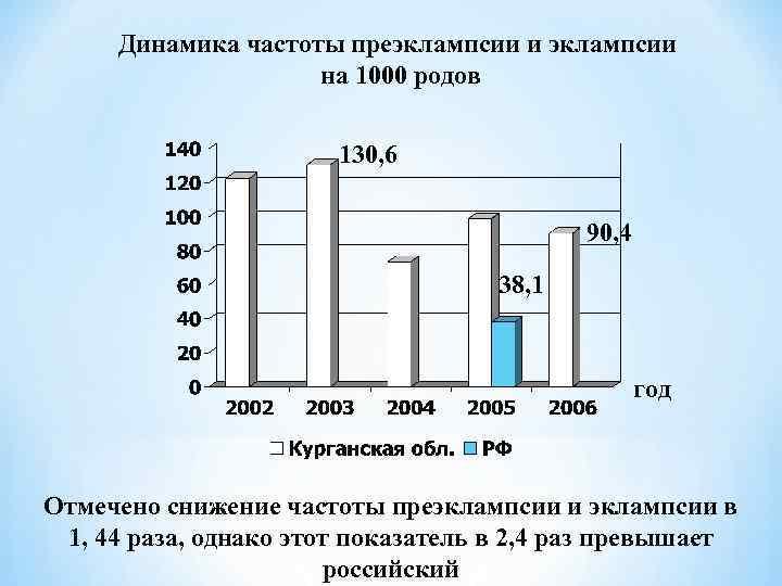 Динамика частоты преэклампсии и эклампсии     на 1000 родов