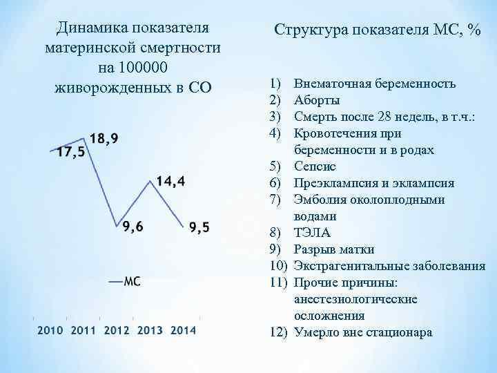 Динамика показателя Структура показателя МС, % материнской смертности  на 100000 живорожденных в