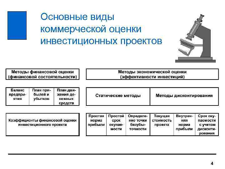 Метод Реальных Опционов Оценка �нвестиционных Проектов