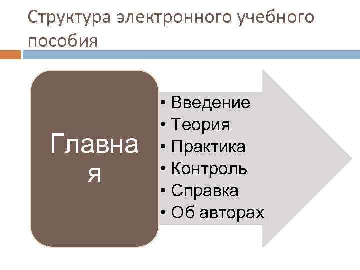 Структура электронного учебного пособия   • Введение    • Теория