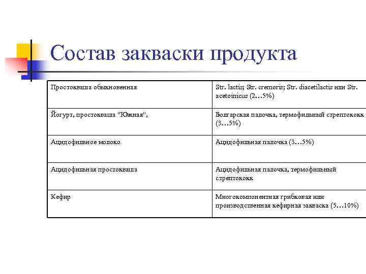 Состав закваски продукта Простокваша обыкновенная  Str. lactis; Str. cremoris; Str. diacetilactis или Str.