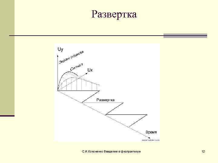 Развертка С. И. Кононенко Введение в физпрактикум  12