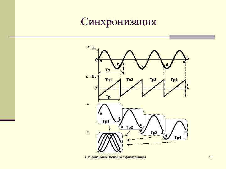 Синхронизация С. И. Кононенко Введение в физпрактикум  13