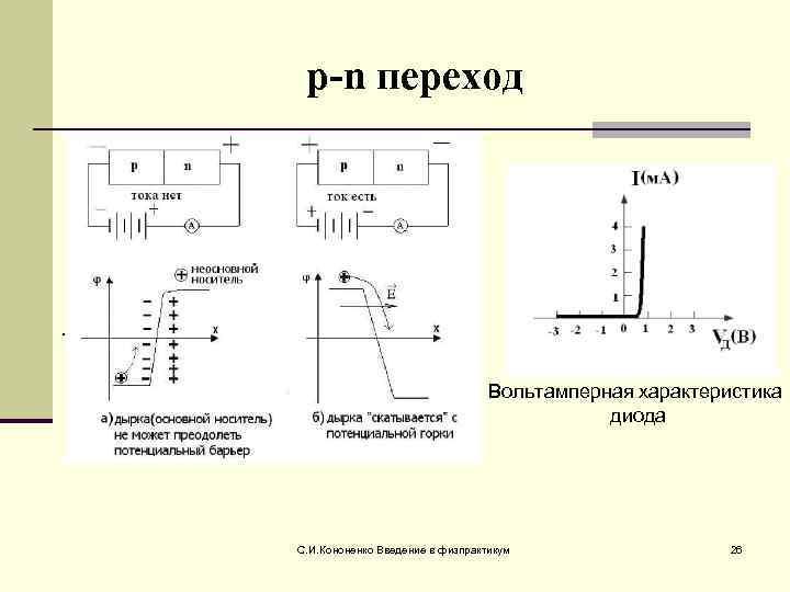 p-n переход  .    Вольтамперная характеристика