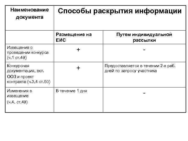 Наименование   Способы раскрытия информации  документа     Размещение