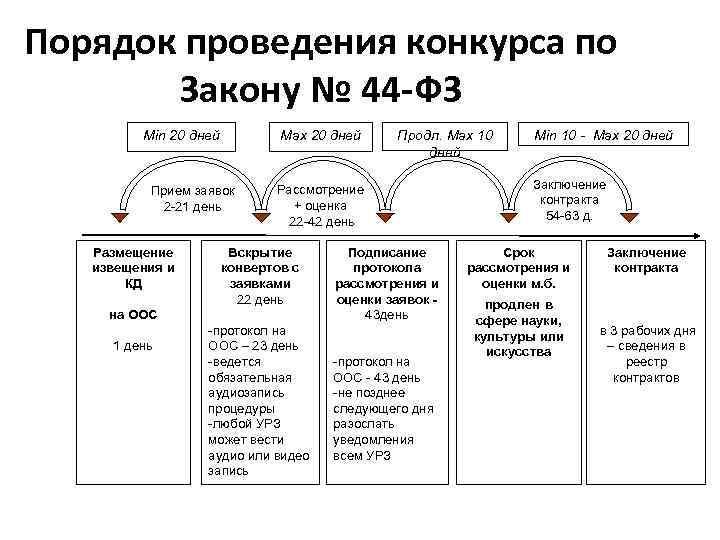 Порядок проведения конкурса по  Закону № 44 -ФЗ  Min 20 дней