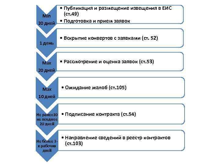• Публикация и размещение извещения в ЕИС  Min (ст. 49)