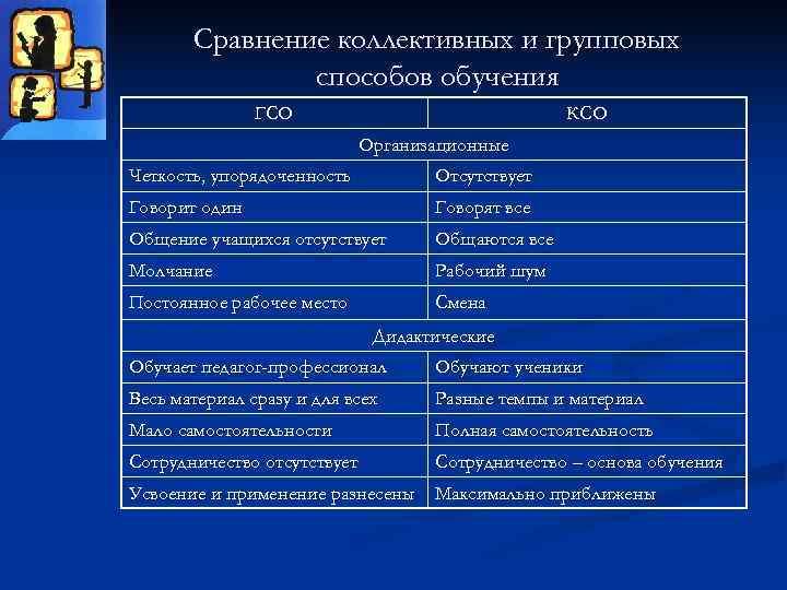 Сравнение коллективных и групповых    способов обучения