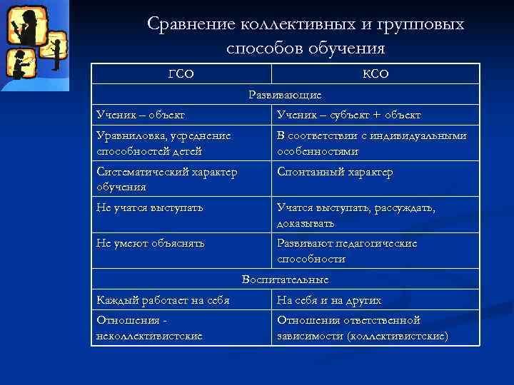 Сравнение коллективных и групповых   способов обучения   ГСО