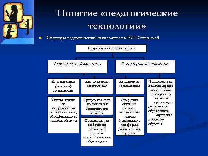 Понятие «педагогические    технологии» n  Структура педагогической технологии