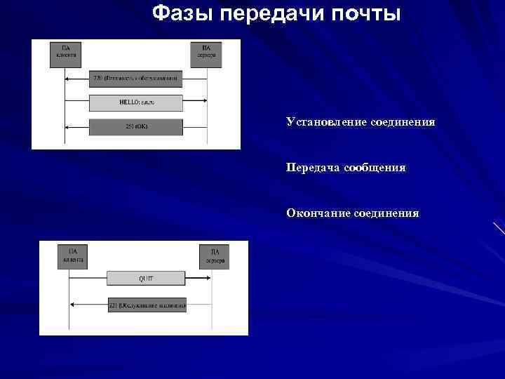Фазы передачи почты   Установление соединения   Передача сообщения   Окончание