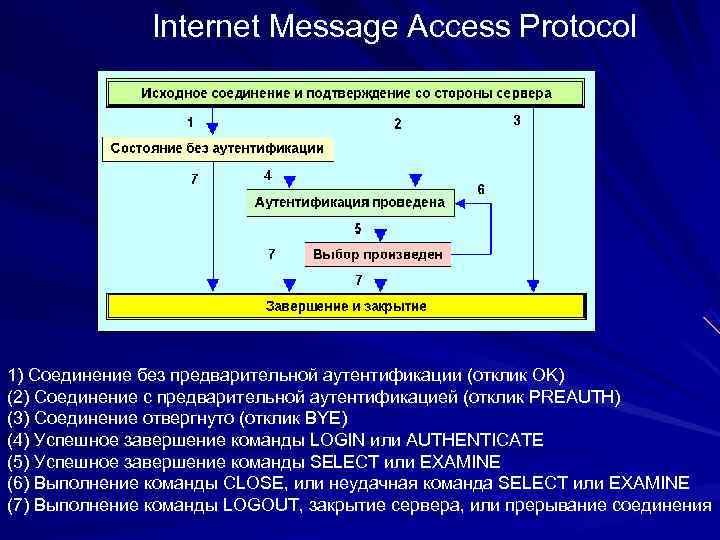 Internet Message Access Protocol 1) Cоединение без предварительной аутентификации (отклик