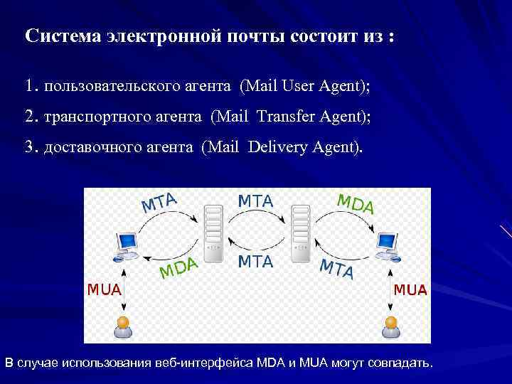 Система электронной почты состоит из : 1. пользовательского агента (Mail User Agent); 2.