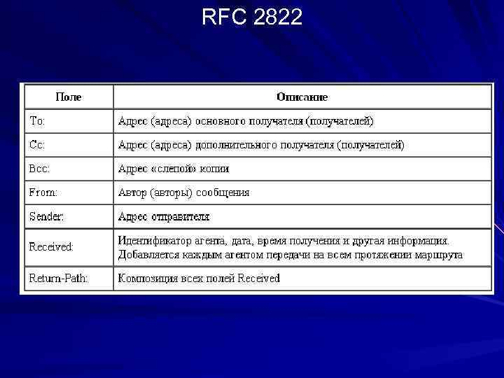 RFC 2822