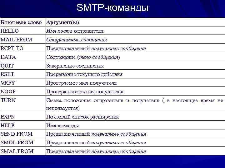SMTP-команды Ключевое слово Аргумент(ы) HELLO   Имя