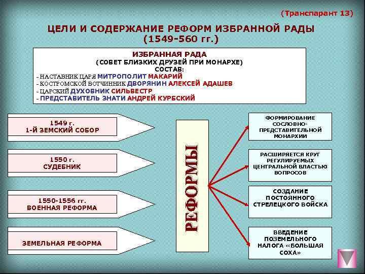 (Транспарант 13)  ЦЕЛИ И СОДЕРЖАНИЕ РЕФОРМ ИЗБРАННОЙ