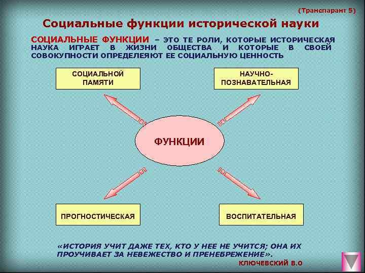 (Транспарант 5)  Социальные функции исторической науки СОЦИАЛЬНЫЕ ФУНКЦИИ