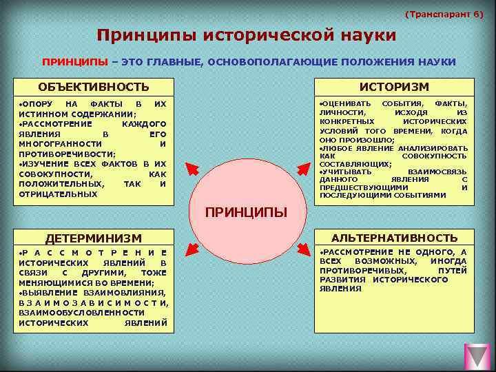 (Транспарант 6)    Принципы исторической