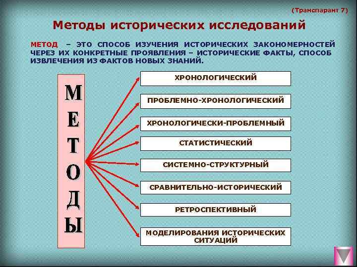 (Транспарант 7) Методы исторических исследований МЕТОД  – ЭТО