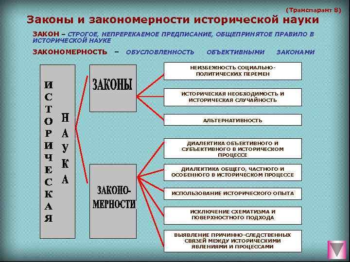 (Транспарант 8) Законы и закономерности исторической науки ЗАКОН
