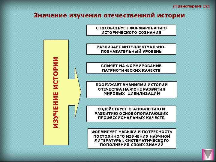 (Транспарант 12) Значение изучения отечественной истории