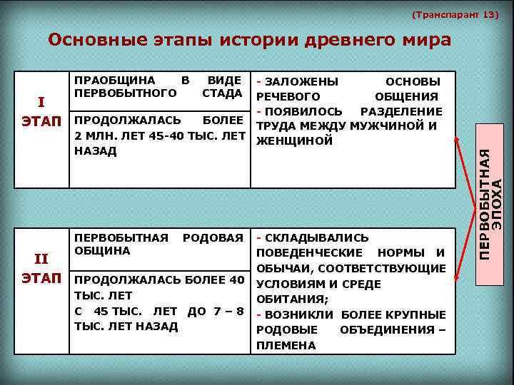 (Транспарант 13) Основные этапы истории древнего мира