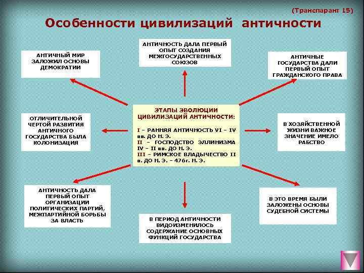 (Транспарант 15)  Особенности цивилизаций античности