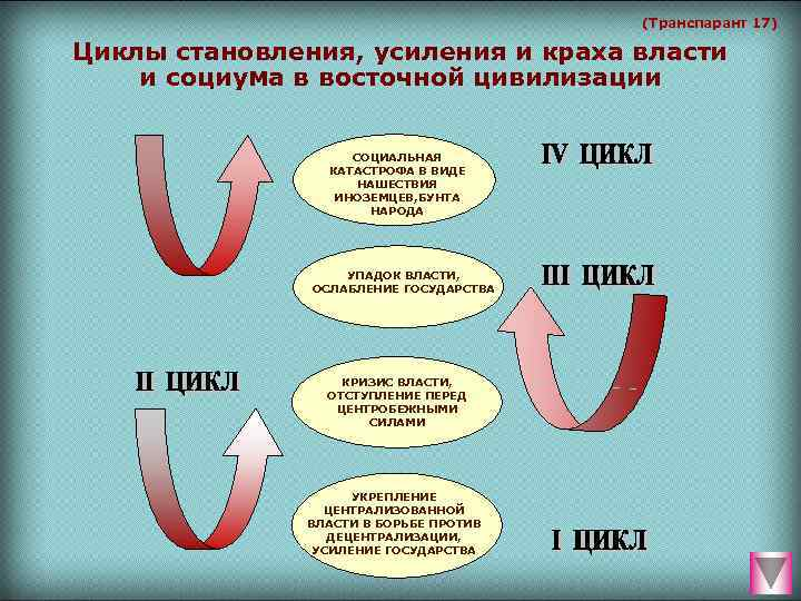 (Транспарант 17) Циклы становления, усиления и краха