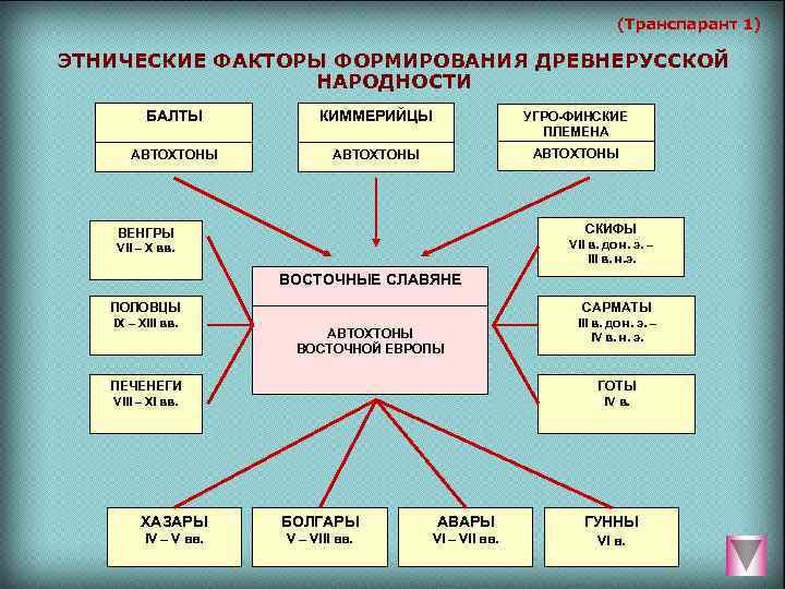 (Транспарант 1) ЭТНИЧЕСКИЕ ФАКТОРЫ ФОРМИРОВАНИЯ ДРЕВНЕРУССКОЙ
