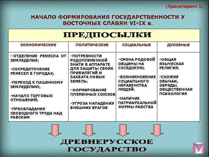 (Транспарант 2)  НАЧАЛО ФОРМИРОВАНИЯ ГОСУДАРСТВЕННОСТИ У