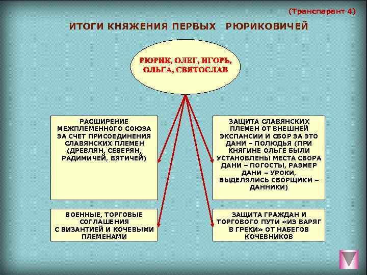 (Транспарант 4) ИТОГИ КНЯЖЕНИЯ ПЕРВЫХ  РЮРИКОВИЧЕЙ