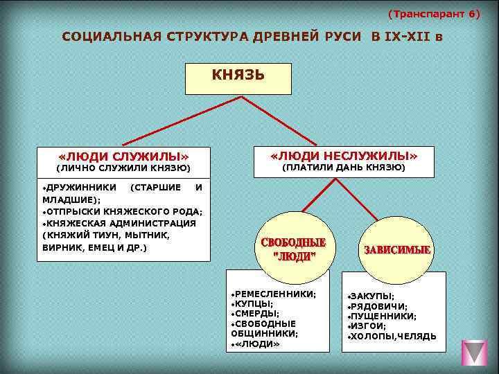 (Транспарант 6) СОЦИАЛЬНАЯ СТРУКТУРА ДРЕВНЕЙ РУСИ В IX-XII в