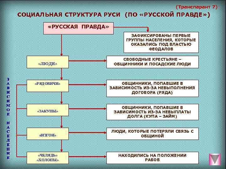 (Транспарант 7) СОЦИАЛЬНАЯ СТРУКТУРА РУСИ (ПО «РУССКОЙ ПРАВДЕ» )