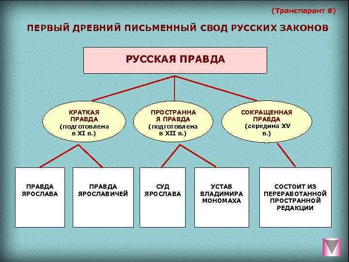 (Транспарант 8)  ПЕРВЫЙ ДРЕВНИЙ ПИСЬМЕННЫЙ СВОД РУССКИХ