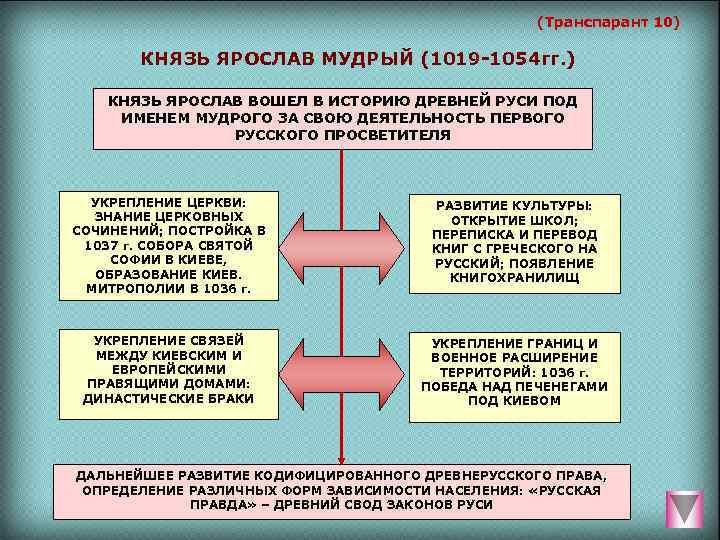 (Транспарант 10)   КНЯЗЬ ЯРОСЛАВ МУДРЫЙ (1019 -1054