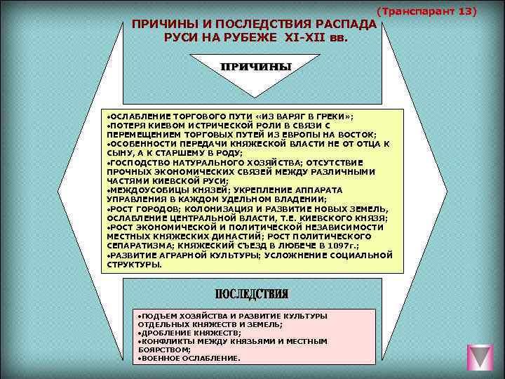 (Транспарант 13) ПРИЧИНЫ И ПОСЛЕДСТВИЯ РАСПАДА   РУСИ НА
