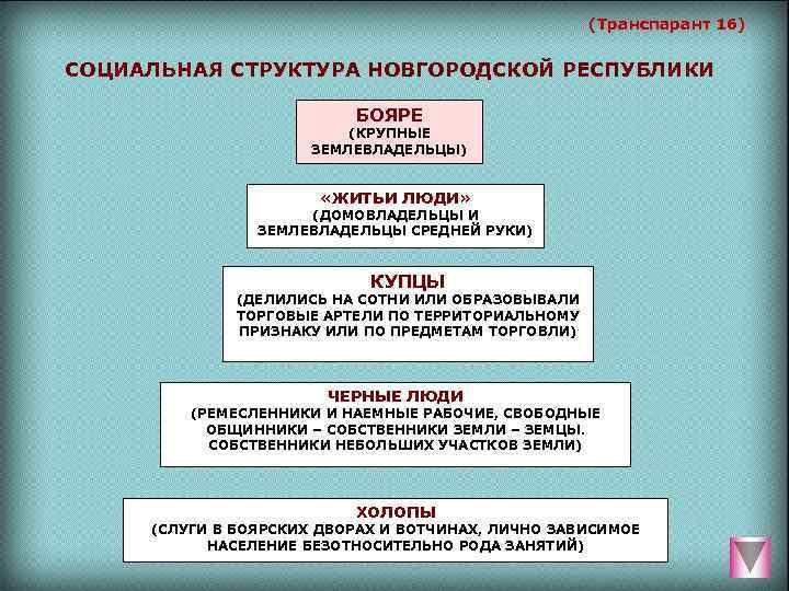 (Транспарант 16)  СОЦИАЛЬНАЯ СТРУКТУРА НОВГОРОДСКОЙ РЕСПУБЛИКИ